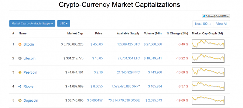 File:800px-CoinMarketCap.png